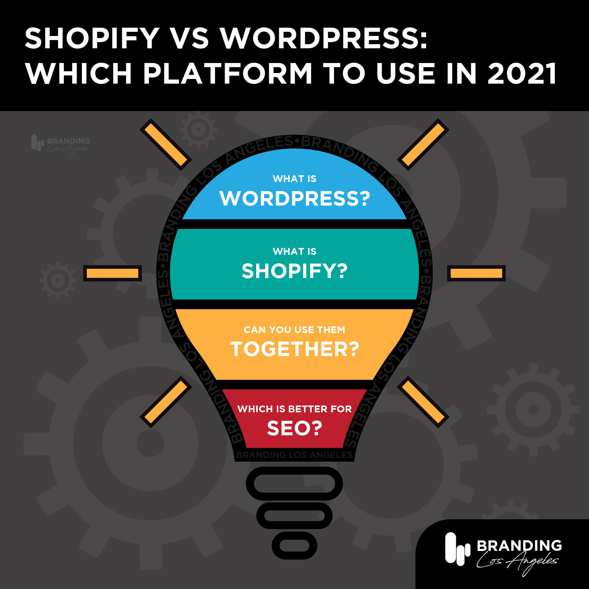 Shopify vs WordPress: Which Platform to Use in 2021